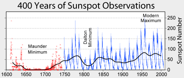 Sunspot_Numbers_History 1600 to 2000