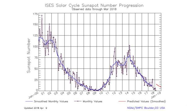 SolarCycle_graphic March 2019